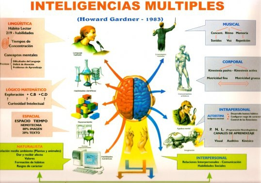 ip4Inteligenciasmultiples.jpg